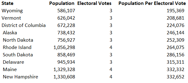 electoral-votes-by-state