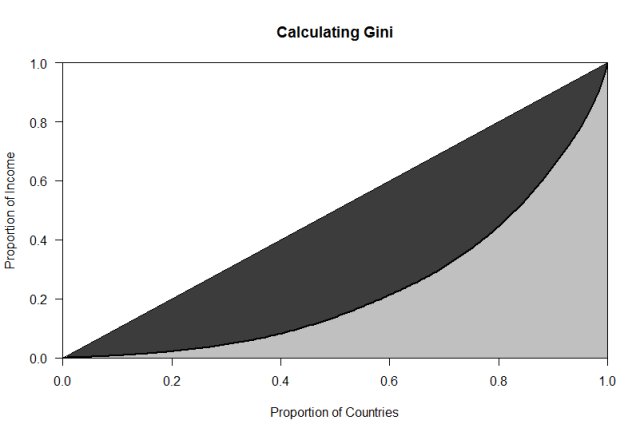 calculating Gini