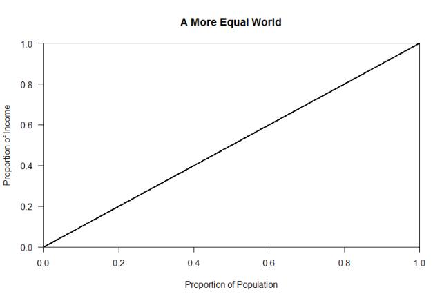 equalline