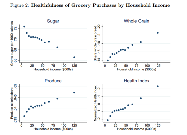 Grocery By Income